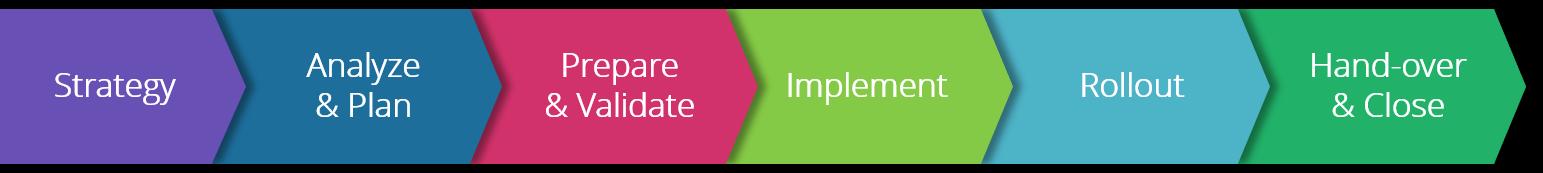 Implementierungsprozess von Omnia